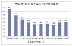 2010-2019年江苏普通高中学校数、学生人数情况及教职工人数情况统计
