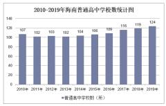 2010-2019年海南普通高中学校数、学生人数情况及教职工人数情况统计