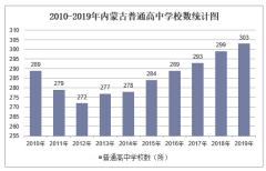 2010-2019年内蒙古普通高中学校数、学生人数情况及教职工人数情况统计