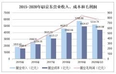 2020年三季度京东营业收入、资产负债情况、用户数量及营销费用统计分析「图」