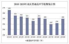 2010-2019年重庆普通高中学校数、学生人数情况及教职工人数情况统计
