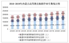 2010-2019年内蒙古高等教育机构毕业生数、高等教育机构在校生数及高等教育机构招生数统计