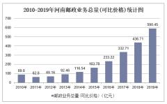 2010-2019年河南快递业务收入、业务量及邮政业务总量统计