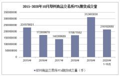 2020年1-10月郑州商品交易所PTA期货成交量及成交金额统计