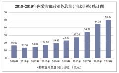 2010-2019年内蒙古快递业务收入、业务量及邮政业务总量统计