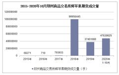 2020年1-10月郑州商品交易所鲜苹果期货成交量及成交金额统计