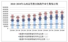 2010-2019年山西高等教育机构毕业生数、高等教育机构在校生数及高等教育机构招生数统计