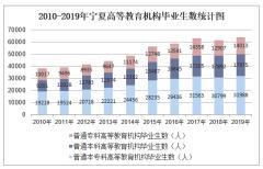 2010-2019年宁夏高等教育机构毕业生数、高等教育机构在校生数及高等教育机构招生数统计
