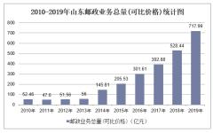 2010-2019年山东快递业务收入、业务量及邮政业务总量统计