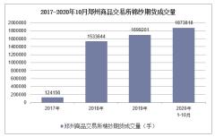 2020年1-10月郑州商品交易所棉纱期货成交量及成交金额统计