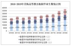 2010-2019年青海高等教育机构毕业生数、高等教育机构在校生数及高等教育机构招生数统计