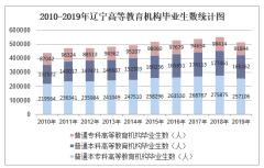 2010-2019年辽宁高等教育机构毕业生数、高等教育机构在校生数及高等教育机构招生数统计