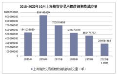 2020年1-10月上海期货交易所螺纹钢期货成交量及成交金额统计
