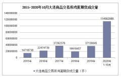 2020年1-10月大连商品交易所鸡蛋期货成交量及成交金额统计