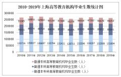 2010-2019年上海高等教育机构毕业生数、高等教育机构在校生数及高等教育机构招生数统计