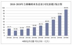 2010-2019年吉林快递业务收入、业务量及邮政业务总量统计