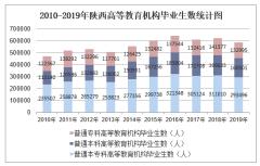 2010-2019年陕西高等教育机构毕业生数、高等教育机构在校生数及高等教育机构招生数统计