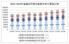 2010-2019年新疆高等教育机构毕业生数、高等教育机构在校生数及高等教育机构招生数统计