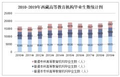 2010-2019年西藏高等教育机构毕业生数、高等教育机构在校生数及高等教育机构招生数统计