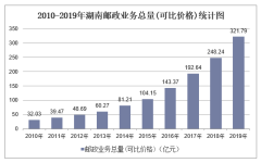 2010-2019年湖南快递业务收入、业务量及邮政业务总量统计