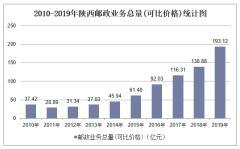 2010-2019年陕西快递业务收入、业务量及邮政业务总量统计