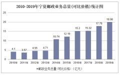 2010-2019年宁夏快递业务收入、业务量及邮政业务总量统计