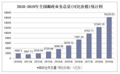 2010-2019年全国快递业务收入、业务量及邮政业务总量统计