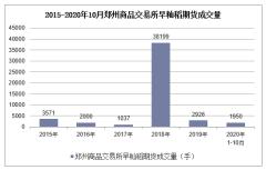 2020年1-10月郑州商品交易所早籼稻期货成交量及成交金额统计