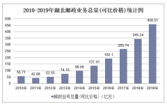 2010-2019年湖北快递业务收入、业务量及邮政业务总量统计