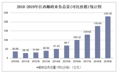 2010-2019年江西快递业务收入、业务量及邮政业务总量统计