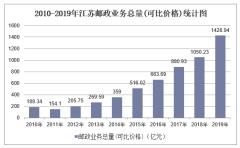 2010-2019年江苏快递业务收入、业务量及邮政业务总量统计