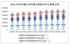 2010-2019年浙江高等教育机构毕业生数、高等教育机构在校生数及高等教育机构招生数统计