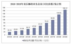 2010-2019年重庆快递业务收入、业务量及邮政业务总量统计