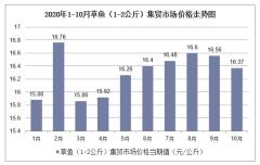 2020年1-10月草鱼(1-2公斤)集贸市场价格走势及增速分析
