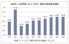 2020年1-10月带鱼(0.5-1公斤)集贸市场价格走势及增速分析