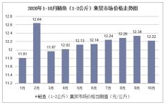 2020年1-10月鲢鱼(1-2公斤)集贸市场价格走势及增速分析
