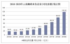 2010-2019年云南快递业务收入、业务量及邮政业务总量统计