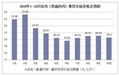 2020年1-10月活鸡(普通肉鸡)集贸市场价格走势及增速分析