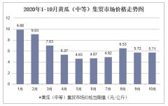 2020年1-10月黄瓜(中等)集贸市场价格走势及增速分析