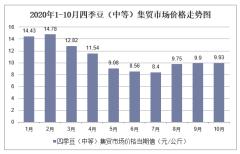 2020年1-10月四季豆(中等)集贸市场价格走势及增速分析