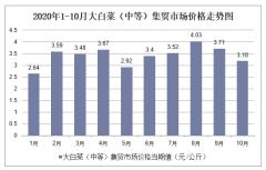 2020年1-10月大白菜(中等)集贸市场价格走势及增速分析