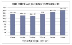2014-2019年云南电力消耗量及单位GDP能耗、电耗统计
