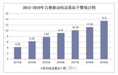 2013-2019年吉林移动电话基站个数、交换机容量及光缆线路长度统计