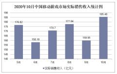 2020年10月中国移动游戏行业经济运行月度报告