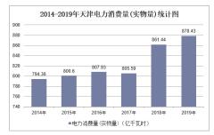 2014-2019年天津电力消耗量及单位GDP能耗、电耗统计