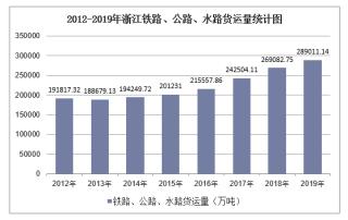2012-2019年浙江铁路、公路、水路货运量结构统计分析