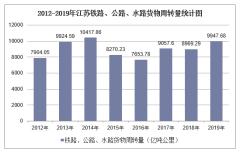 2012-2019年江苏铁路、公路、水路货物周转量结构统计分析