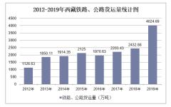 2012-2019年西藏铁路、公路货运量结构统计分析