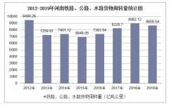 2012-2019年河南铁路、公路、水路货物周转量结构统计分析
