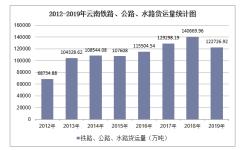 2012-2019年云南铁路、公路、水路货运量结构统计分析
